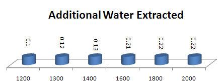 Apa extrasa la centrifugare cu viteze mai mari