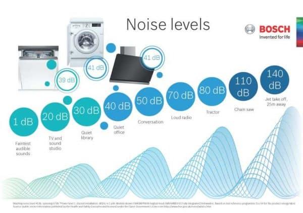 Nivelul de zgomot (decibeli)