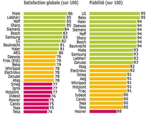Satisfactia/Fiabilitatea aparatelor frigorifice