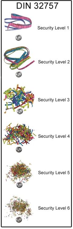 Nivel securitate DIN P-1 - P-6